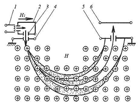 Масс-спектрометры для контроля герметичности
