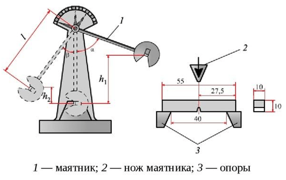Маятниковые копра